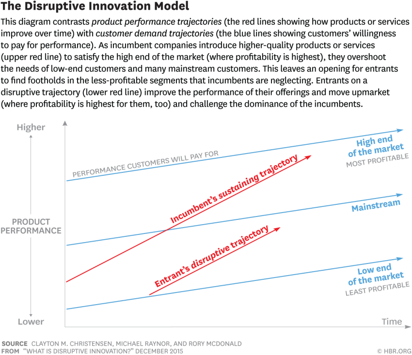 What is disruptive innovation