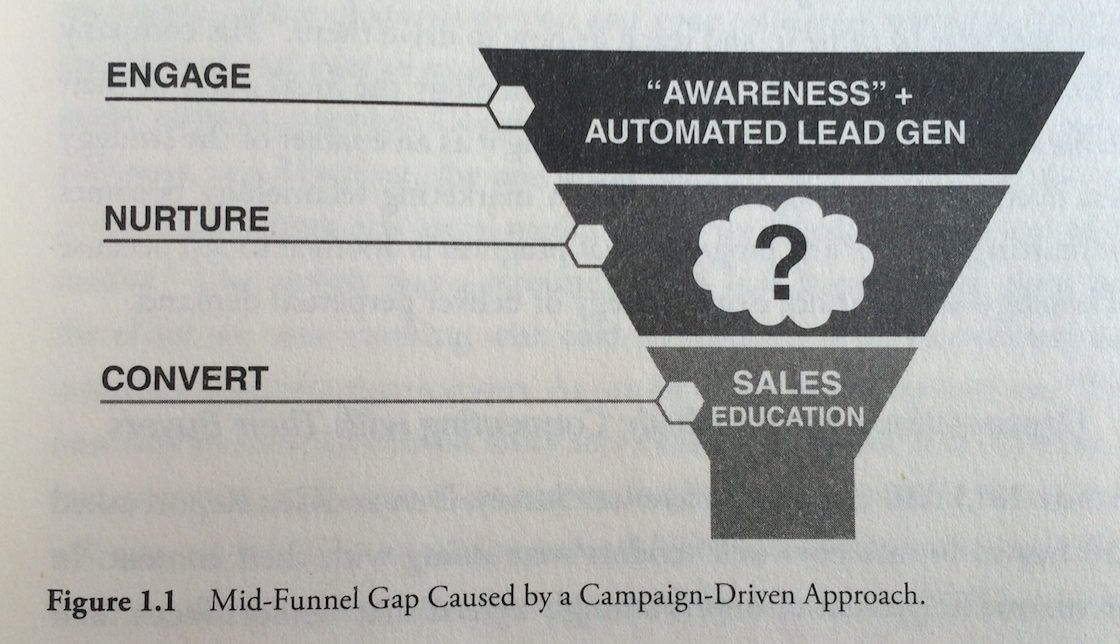 Mid-Funnel Gap Campaign-Driven Approach