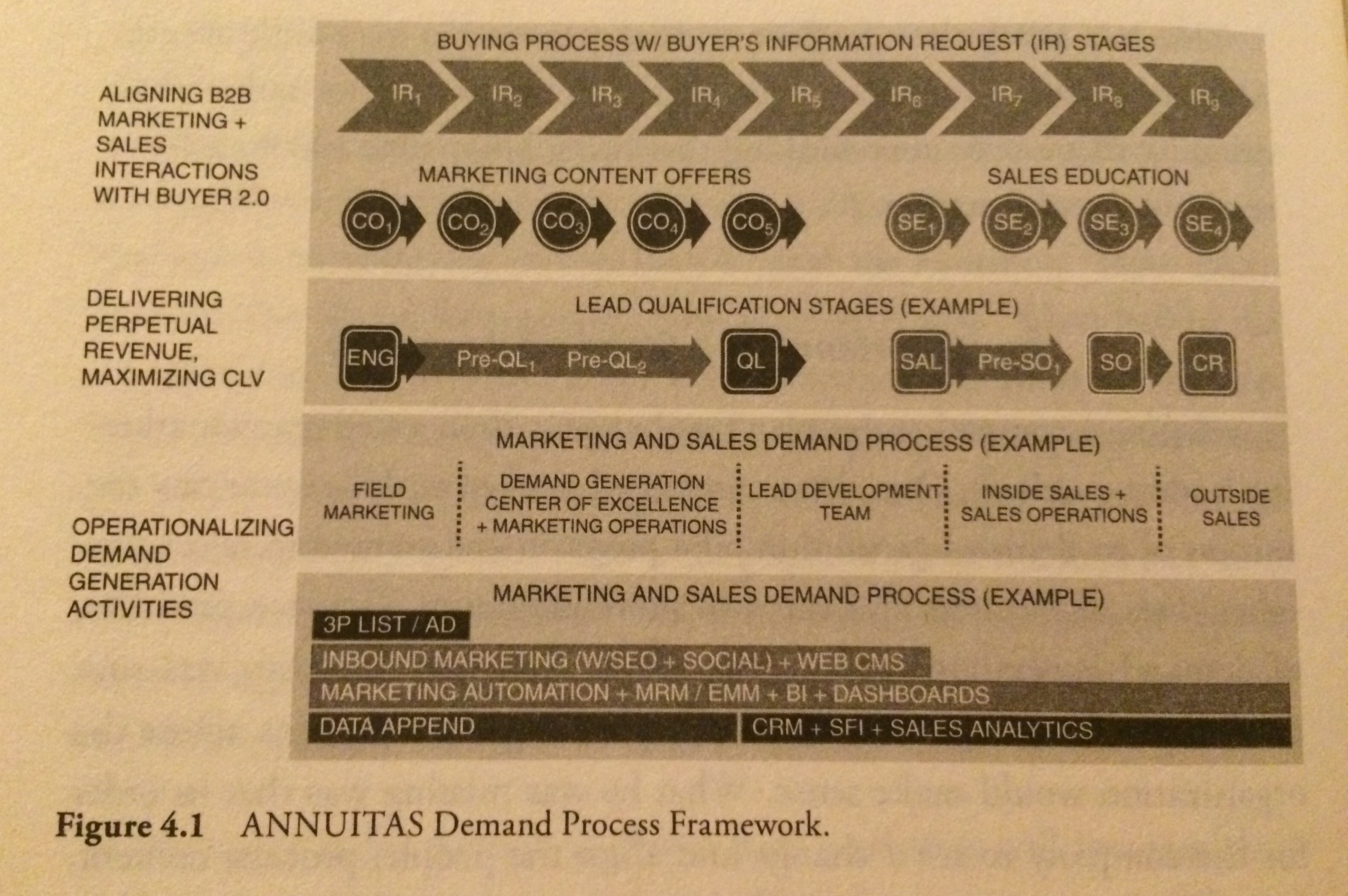 ANNUITAS Demand Process Framework